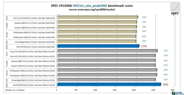 华硕新一代服务器 打破多项SPEC性能测试世界纪录